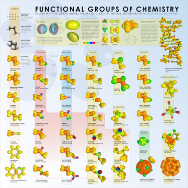 Functional Groups of Chemistry Poster